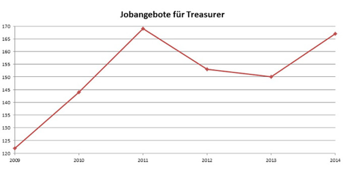 Nach zwei schwächeren Jahren zog die nachfrage nach Treasurern 2014 wieder deutlich an.
