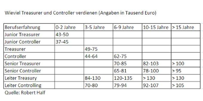 Wieviel Treasurer und Controller verdienen (Angaben in Tausend Euro)