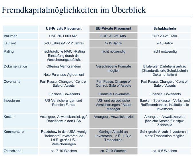 Fremdkapitalmöglichkeiten im Überblick: US Private Placement, EU Private Placement und Schuldschein