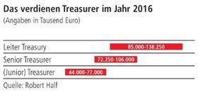 So viel Gehalt verdienen Treasurer 2016.
